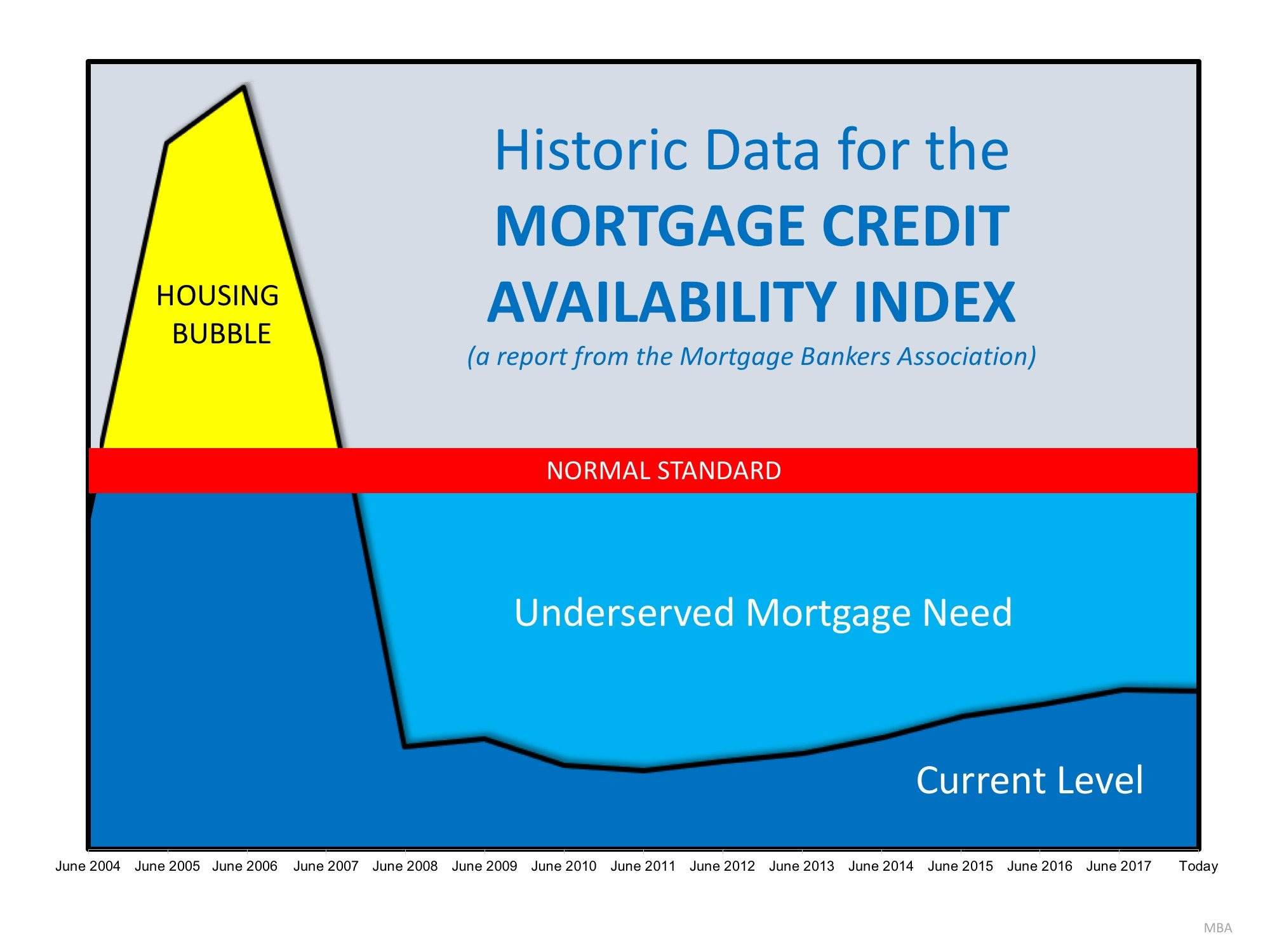 Are Lending Standards Too Loose…or Too Tight? | Simplifying The Market