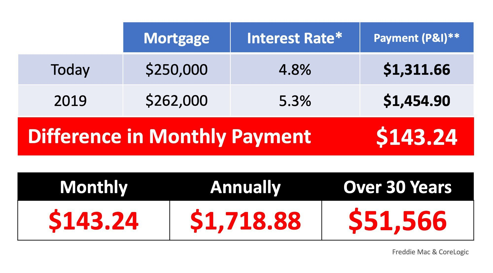 What If I Wait Until 2019 To Buy A Home?   Simplifying The Market