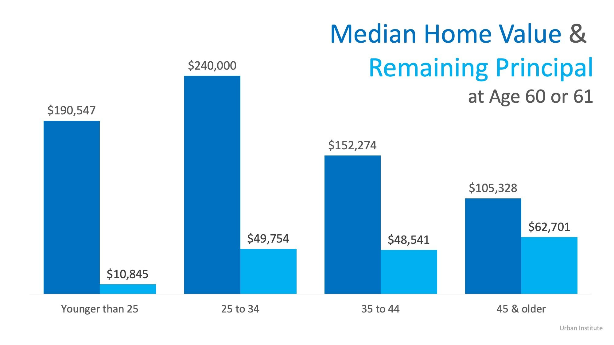 Buying a Home Young is the Key to Building Wealth | Simplifying The Market