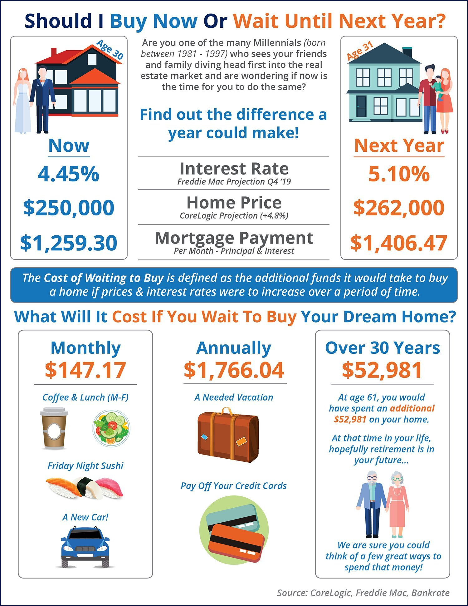 What is the Cost of Waiting Until Next Year to Buy? [INFOGRAPHIC] |