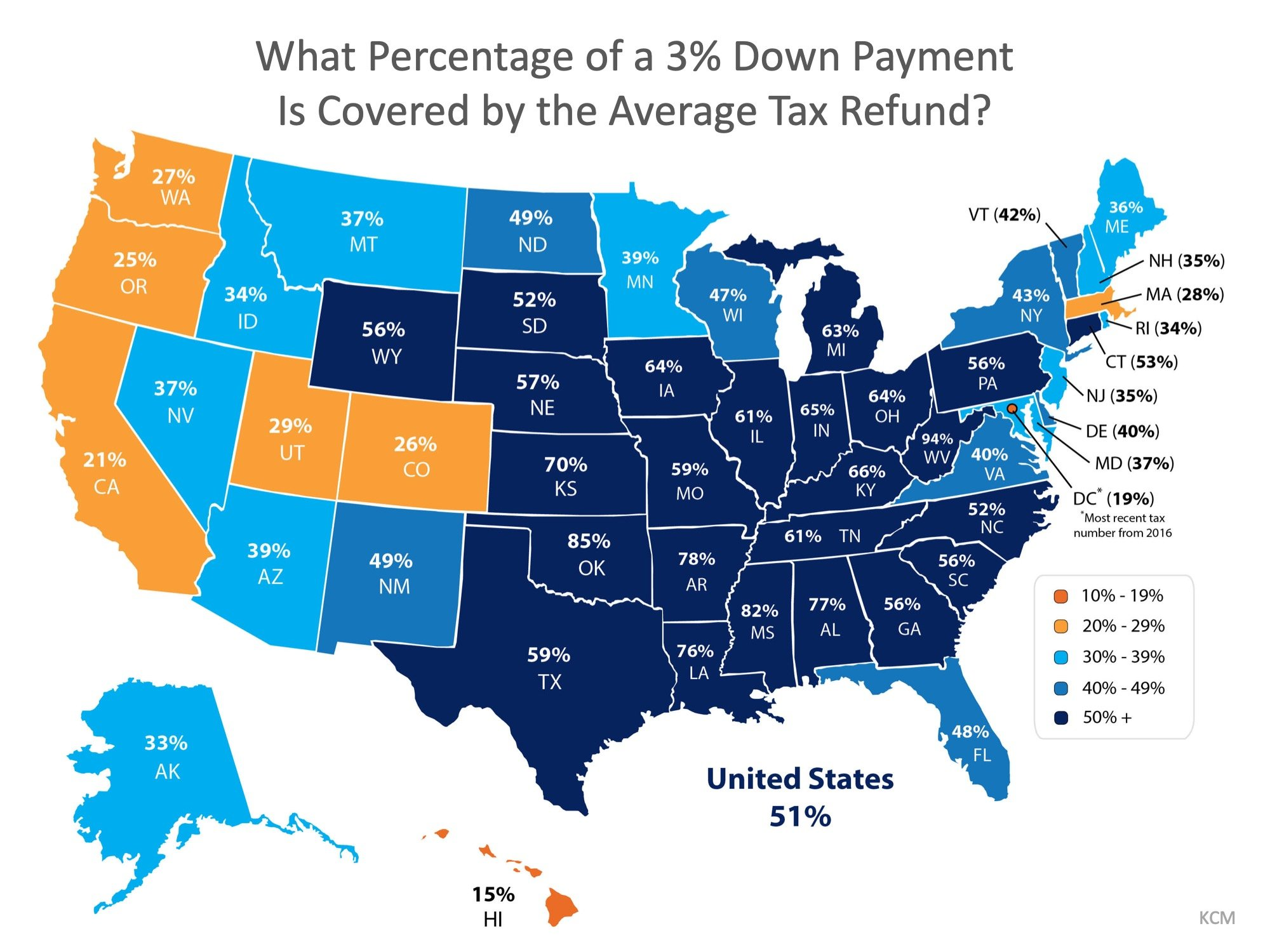 what Percentage of a 3% down payment is covered by the average tax refund