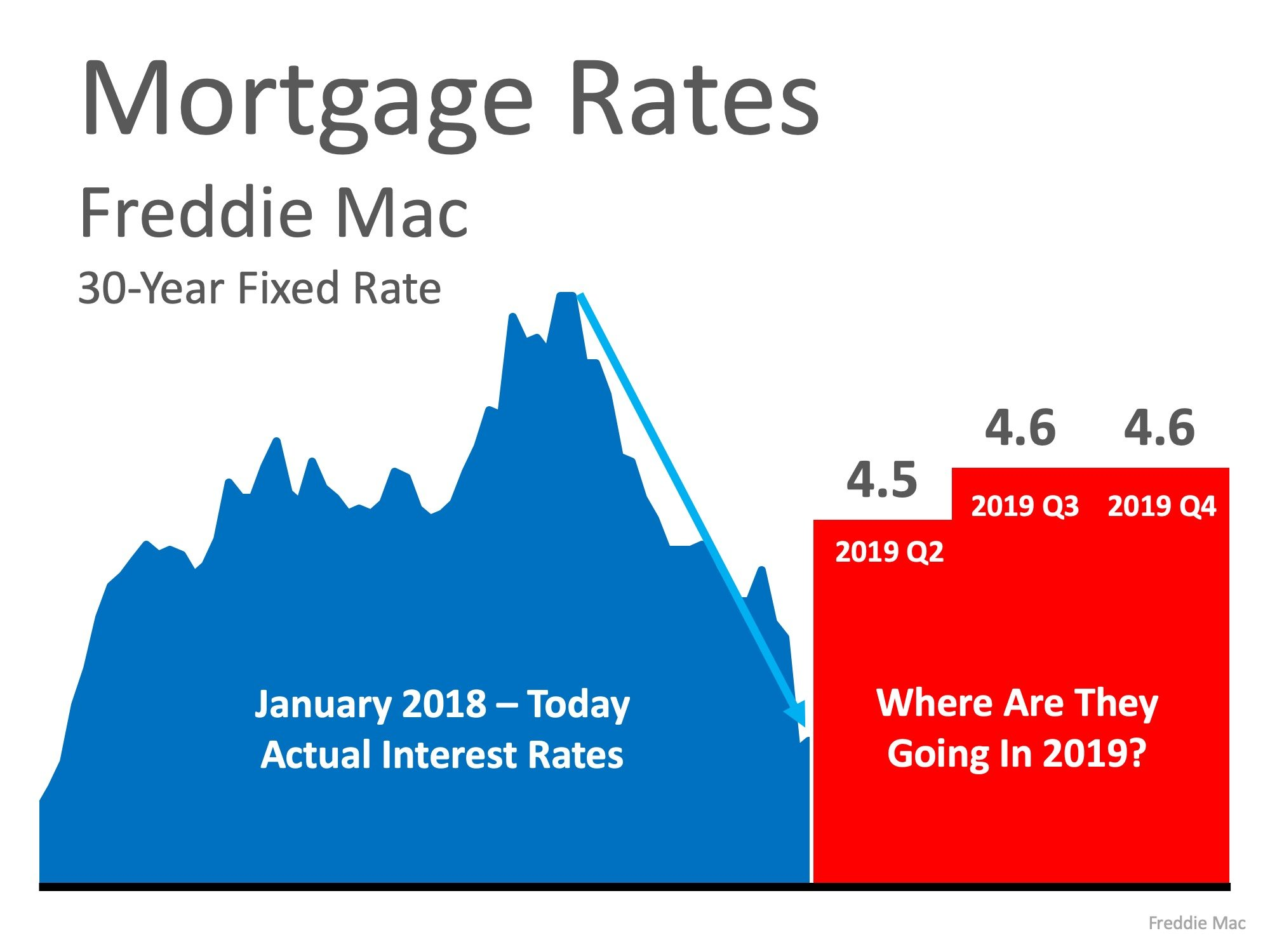 Mortgage Rates -30 year fixed Rate