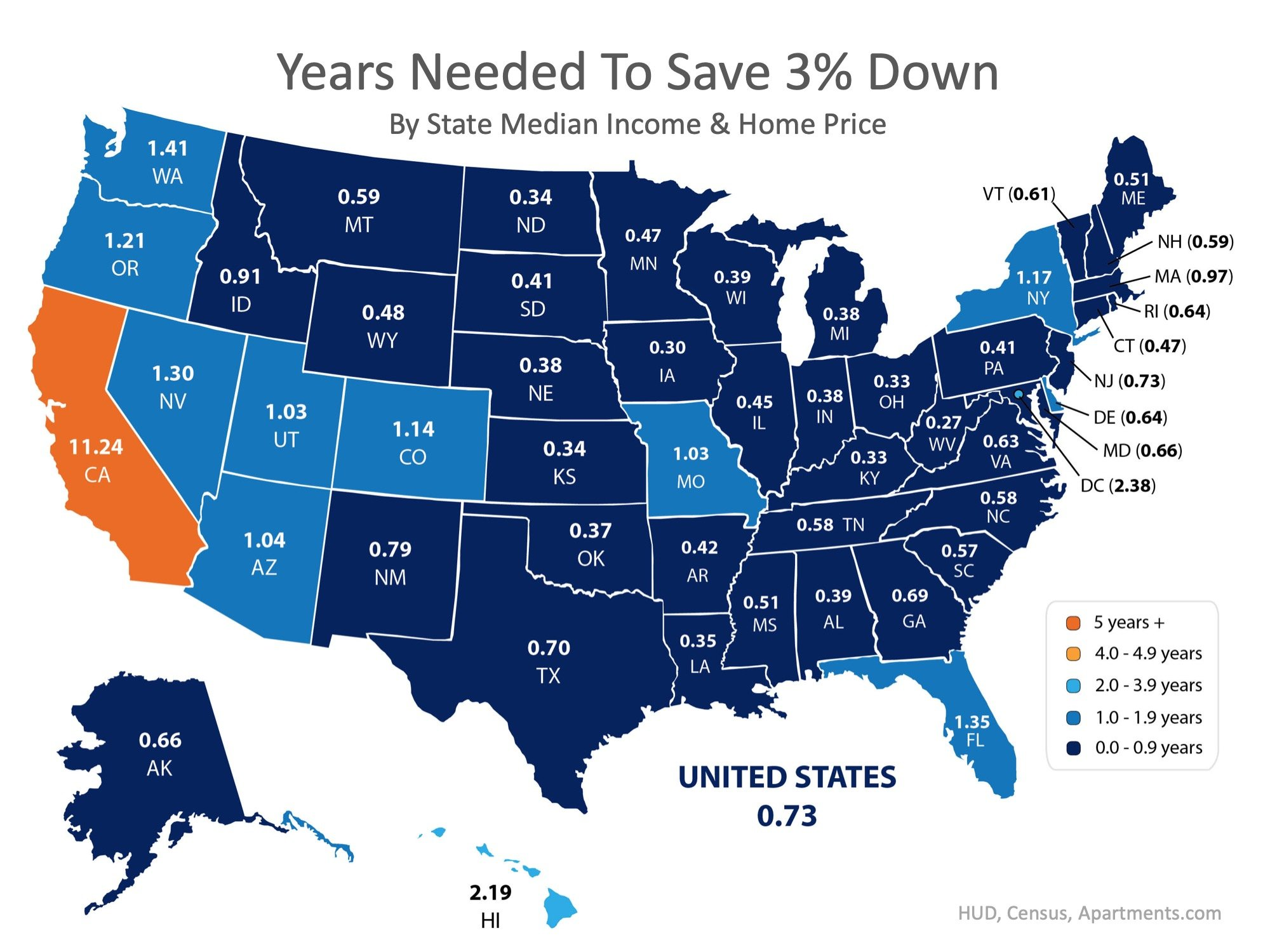 How Quickly Can You Save Your Down Payment?