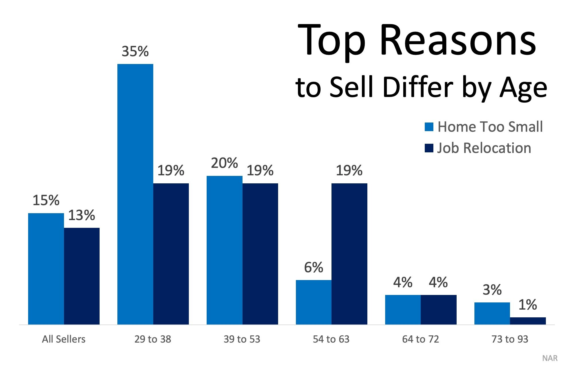 Top Reasons to sell differ by age