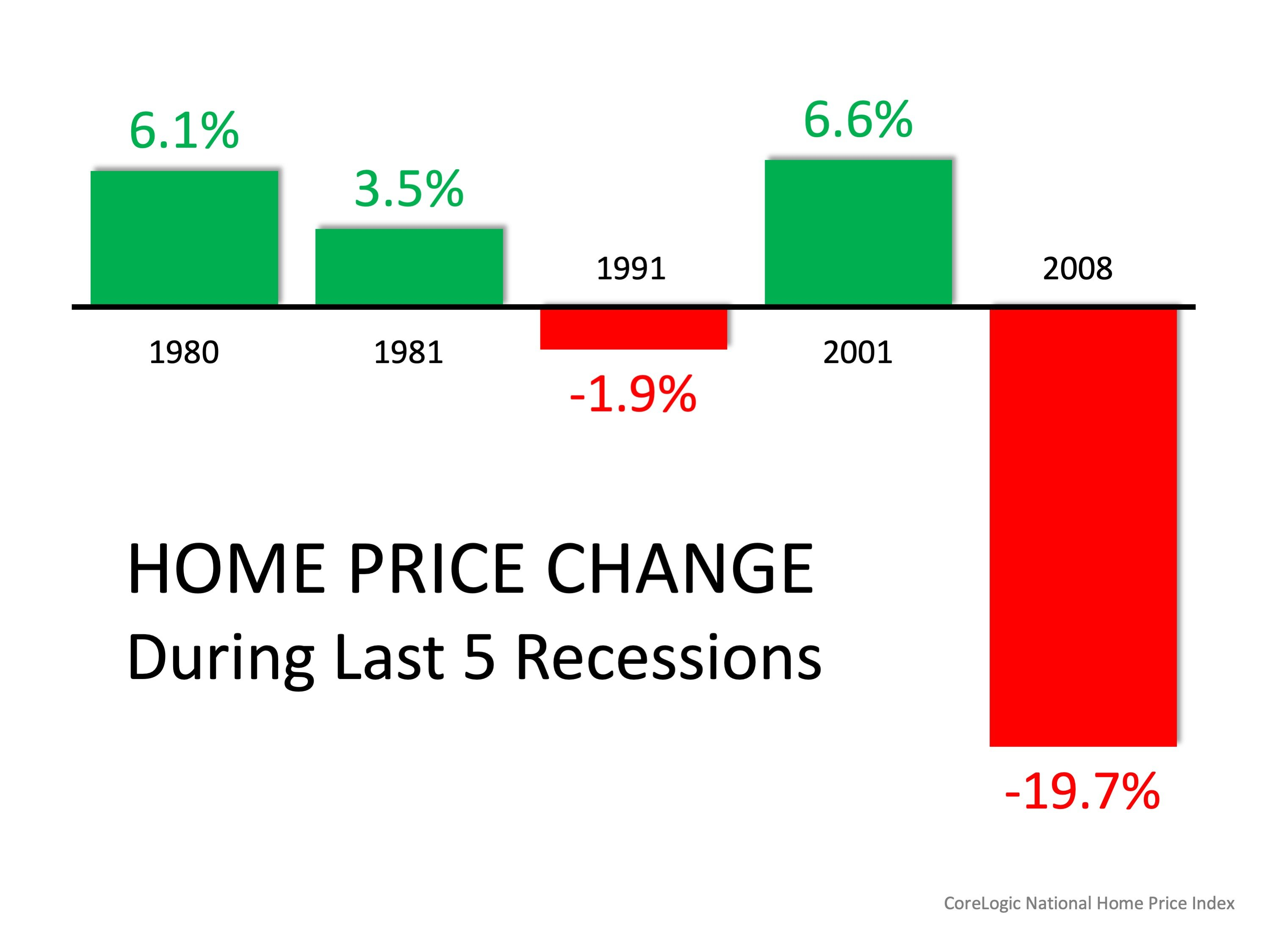 Mid-Year Housing Market Update: Three Things to Know Today   Simplifying The Market