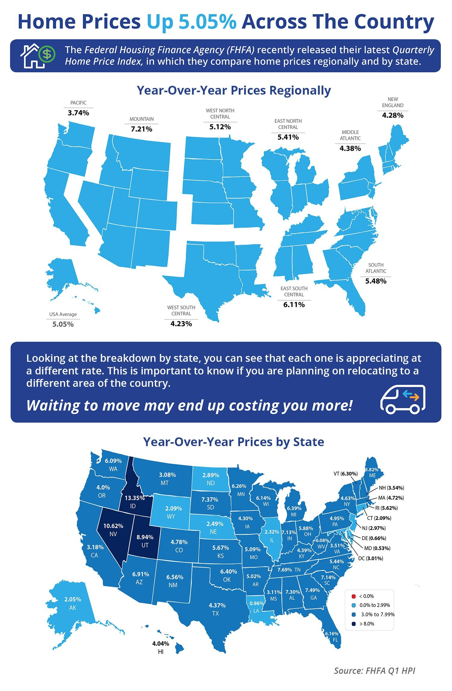 Home Prices Up 5.05% Across the Country [INFOGRAPHIC]   Simplifying The Market