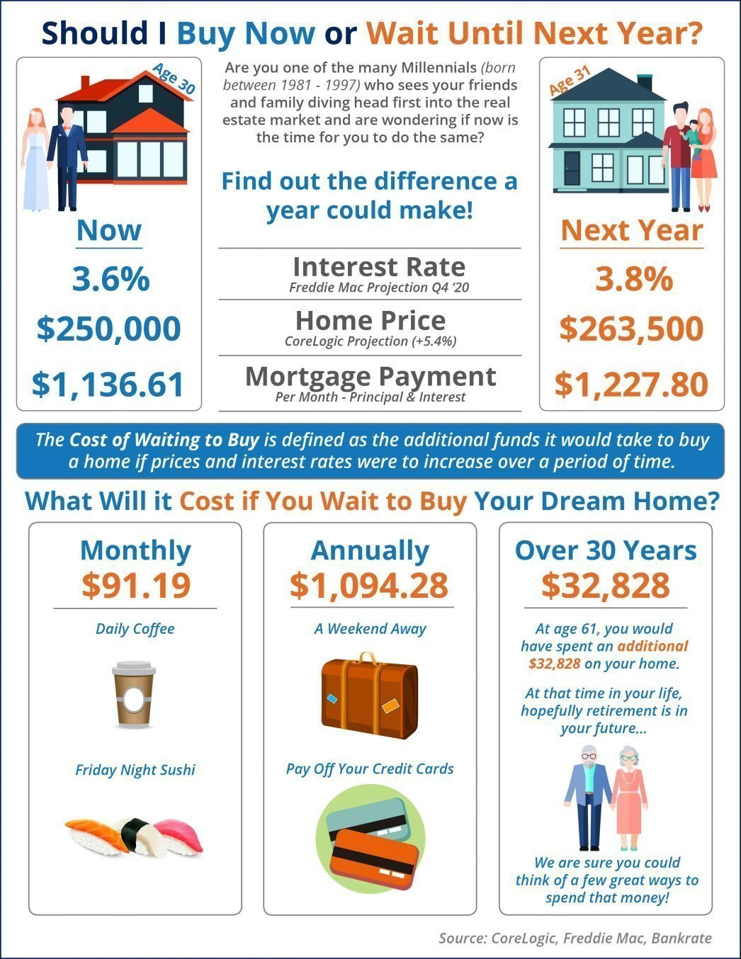 What Is the Cost of Waiting Until Next Year to Buy [INFOGRAPHIC]