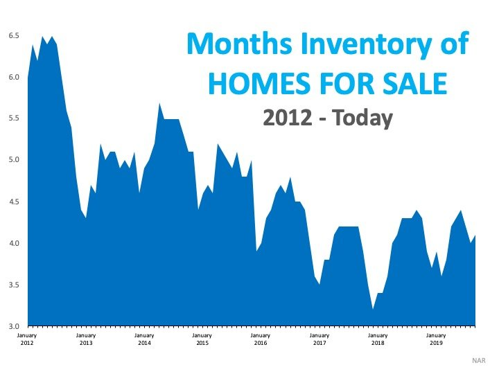 Thinking of Selling Your Home? The Waiting Is The Hardest Part.   Simplifying The Market