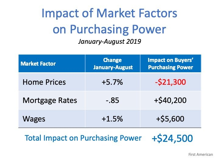 Forget the Price of the Home. The Cost is What Matters.   Simplifying The Market