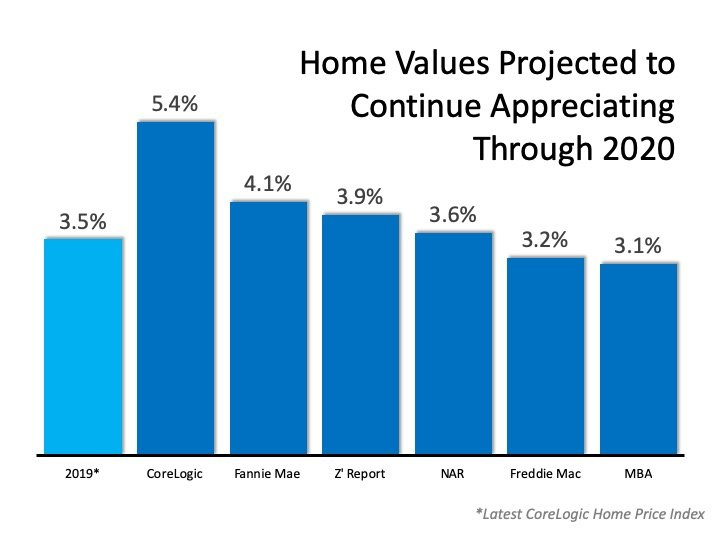 The 2020 Real Estate Projections That May Surprise You   Simplifying The Market