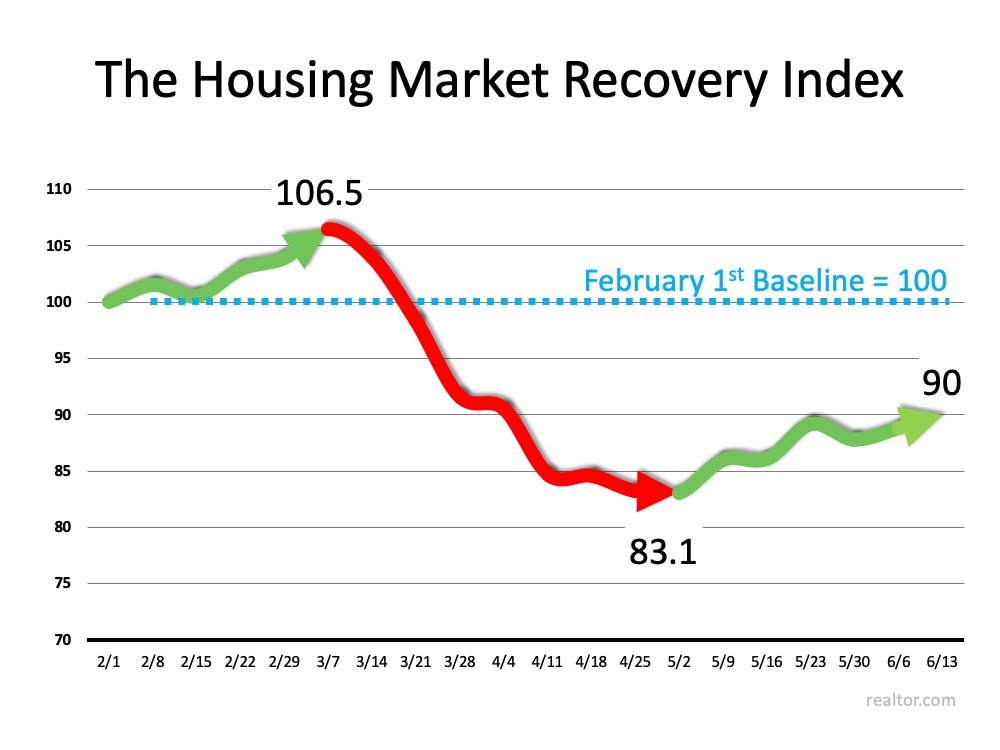 New Index Reveals Impact of COVID-19 on Real Estate | Simplifying The Market