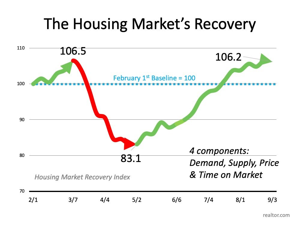 Have You Ever Seen a Housing Market Like This? | Simplifying The Market